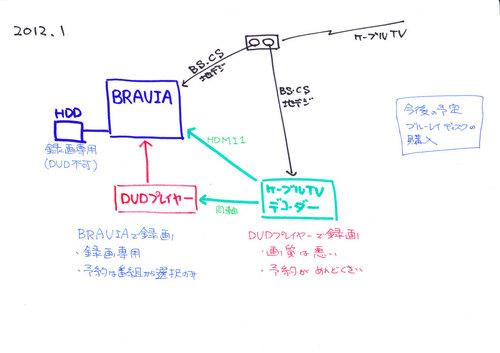 BRAVIAとDVDプレイヤーの接続状況