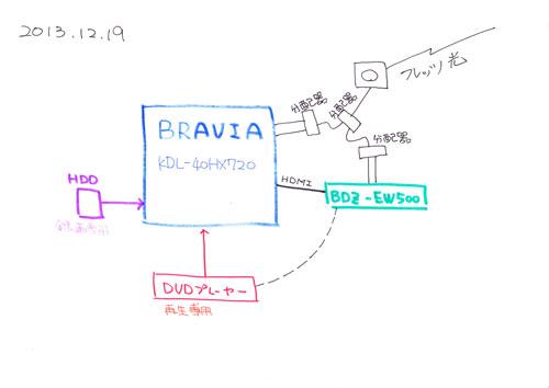BRAVIAとBDZ-EW500の接続状況