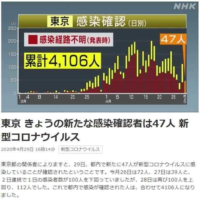 今日 の 東京 コロナ ウイルス 感染 者 新型コロナウイルス 東京都 区市町村別の感染者数 NHK特設サイト